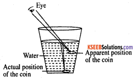 KSEEB Class 10 Science Important Questions Chapter 10 Light Reflection and Refraction img40
