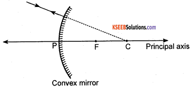 KSEEB Class 10 Science Important Questions Chapter 10 Light Reflection and Refraction img23