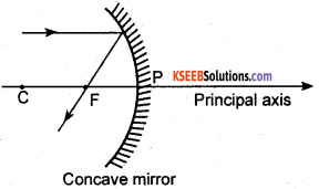 KSEEB Class 10 Science Important Questions Chapter 10 Light Reflection and Refraction img11