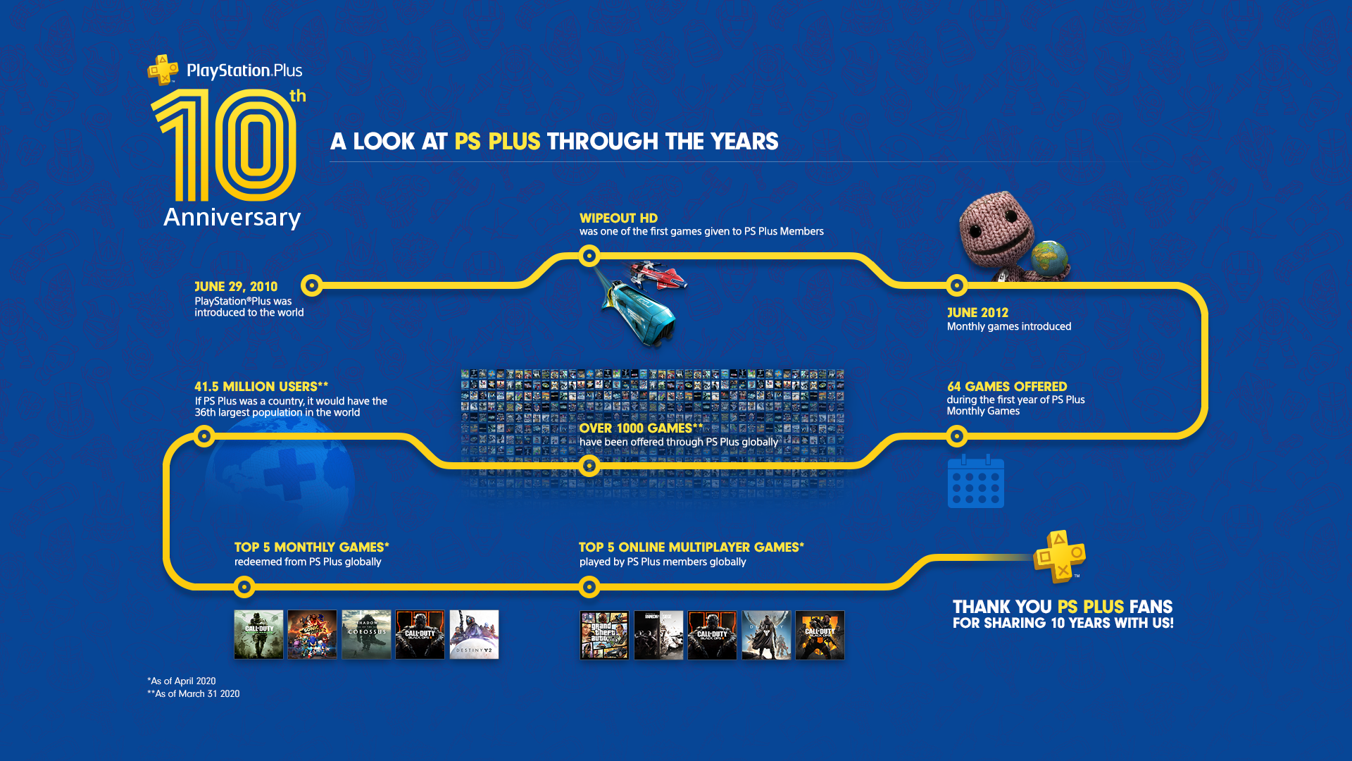 10 Years of PlayStation Plus