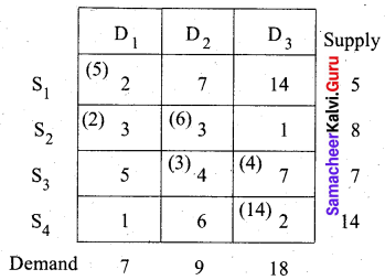 Samacheer Kalvi 12th Business Maths Solutions Chapter 10 Operations Research Miscellaneous Problems Q1.6