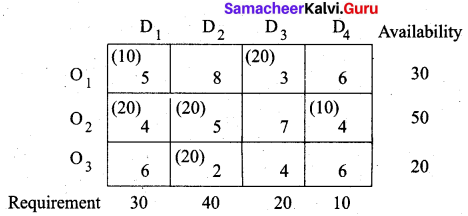 Samacheer Kalvi 12th Business Maths Solutions Chapter 10 Operations Research Miscellaneous Problems Q2.12