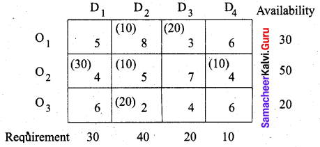 Samacheer Kalvi 12th Business Maths Solutions Chapter 10 Operations Research Miscellaneous Problems Q2.6