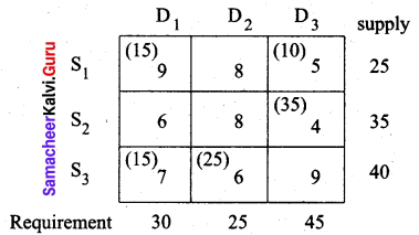 Samacheer Kalvi 12th Business Maths Solutions Chapter 10 Operations Research Miscellaneous Problems Q3.10