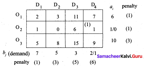 Samacheer Kalvi 12th Business Maths Solutions Chapter 10 Operations Research Miscellaneous Problems Q4.1