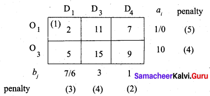 Samacheer Kalvi 12th Business Maths Solutions Chapter 10 Operations Research Miscellaneous Problems Q4.3