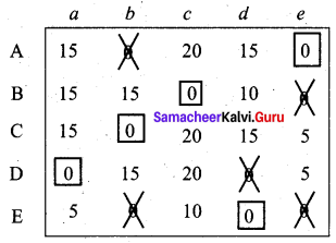 Samacheer Kalvi 12th Business Maths Solutions Chapter 10 Operations Research Miscellaneous Problems Q5.5