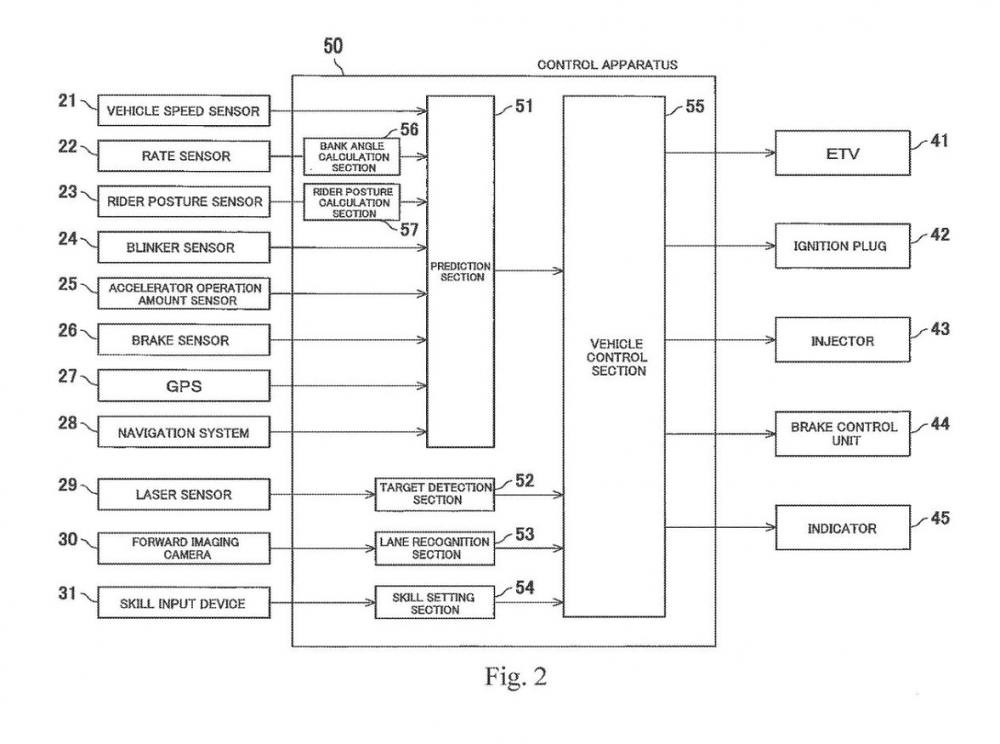Kawasaki Electronic System Predictive Diagram