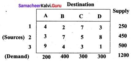 Samacheer Kalvi 12th Business Maths Solutions Chapter 10 Operations Research Additional Problems III Q5