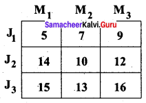 Samacheer Kalvi 12th Business Maths Solutions Chapter 10 Operations Research Additional Problems II Q1