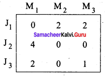 Samacheer Kalvi 12th Business Maths Solutions Chapter 10 Operations Research Additional Problems II Q1.2