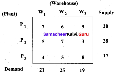 Samacheer Kalvi 12th Business Maths Solutions Chapter 10 Operations Research Additional Problems III Q1