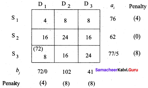 Samacheer Kalvi 12th Business Maths Solutions Chapter 10 Operations Research Additional Problems III Q2.3