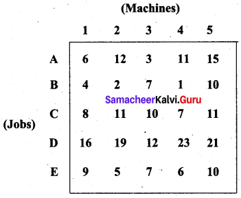 Samacheer Kalvi 12th Business Maths Solutions Chapter 10 Operations Research Additional Problems III Q4