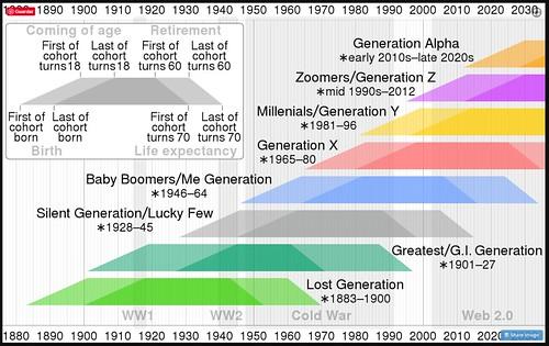 Generaciones que conviven en el año 2020