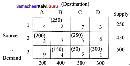 Samacheer Kalvi 12th Business Maths Solutions Chapter 10 Operations Research Additional Problems III Q5.8