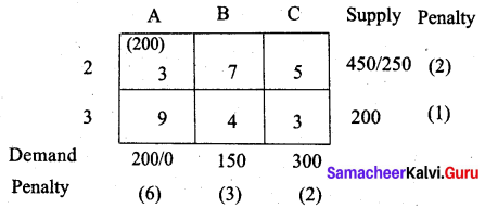 Samacheer Kalvi 12th Business Maths Solutions Chapter 10 Operations Research Additional Problems III Q5.5