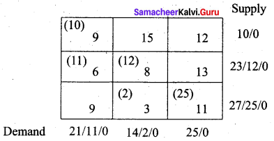 Samacheer Kalvi 12th Business Maths Solutions Chapter 10 Operations Research Additional Problems II Q3.1