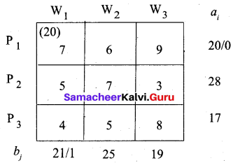 Samacheer Kalvi 12th Business Maths Solutions Chapter 10 Operations Research Additional Problems III Q1.1