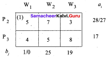 Samacheer Kalvi 12th Business Maths Solutions Chapter 10 Operations Research Additional Problems III Q1.2