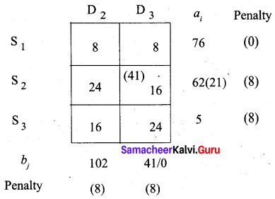 Samacheer Kalvi 12th Business Maths Solutions Chapter 10 Operations Research Additional Problems III Q2.4