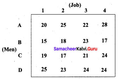Samacheer Kalvi 12th Business Maths Solutions Chapter 10 Operations Research Additional Problems III Q3