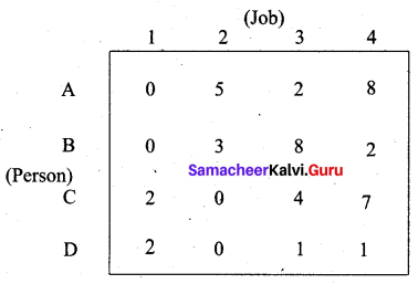Samacheer Kalvi 12th Business Maths Solutions Chapter 10 Operations Research Additional Problems III Q3.1