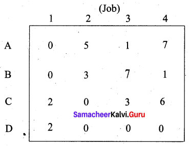 Samacheer Kalvi 12th Business Maths Solutions Chapter 10 Operations Research Additional Problems III Q3.2