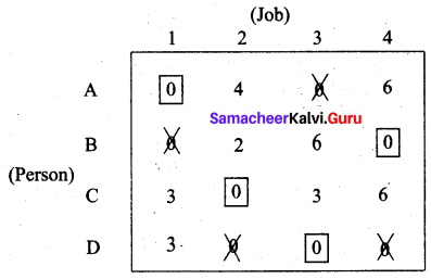 Samacheer Kalvi 12th Business Maths Solutions Chapter 10 Operations Research Additional Problems III Q3.5
