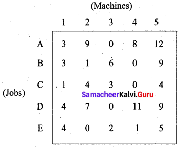 Samacheer Kalvi 12th Business Maths Solutions Chapter 10 Operations Research Additional Problems III Q4.1
