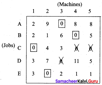 Samacheer Kalvi 12th Business Maths Solutions Chapter 10 Operations Research Additional Problems III Q4.3