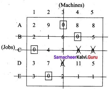 Samacheer Kalvi 12th Business Maths Solutions Chapter 10 Operations Research Additional Problems III Q4.4