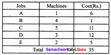 Samacheer Kalvi 12th Business Maths Solutions Chapter 10 Operations Research Additional Problems III Q4.6
