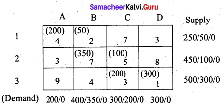 Samacheer Kalvi 12th Business Maths Solutions Chapter 10 Operations Research Additional Problems III Q5.1