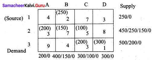 Samacheer Kalvi 12th Business Maths Solutions Chapter 10 Operations Research Additional Problems III Q5.2