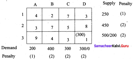 Samacheer Kalvi 12th Business Maths Solutions Chapter 10 Operations Research Additional Problems III Q5.3
