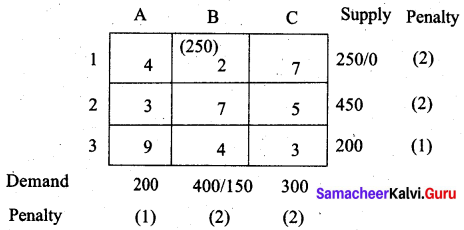 Samacheer Kalvi 12th Business Maths Solutions Chapter 10 Operations Research Additional Problems III Q5.4