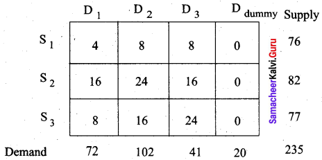 Samacheer Kalvi 12th Business Maths Solutions Chapter 10 Operations Research Additional Problems III Q2.1