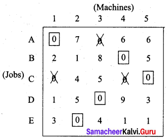 Samacheer Kalvi 12th Business Maths Solutions Chapter 10 Operations Research Additional Problems III Q4.5