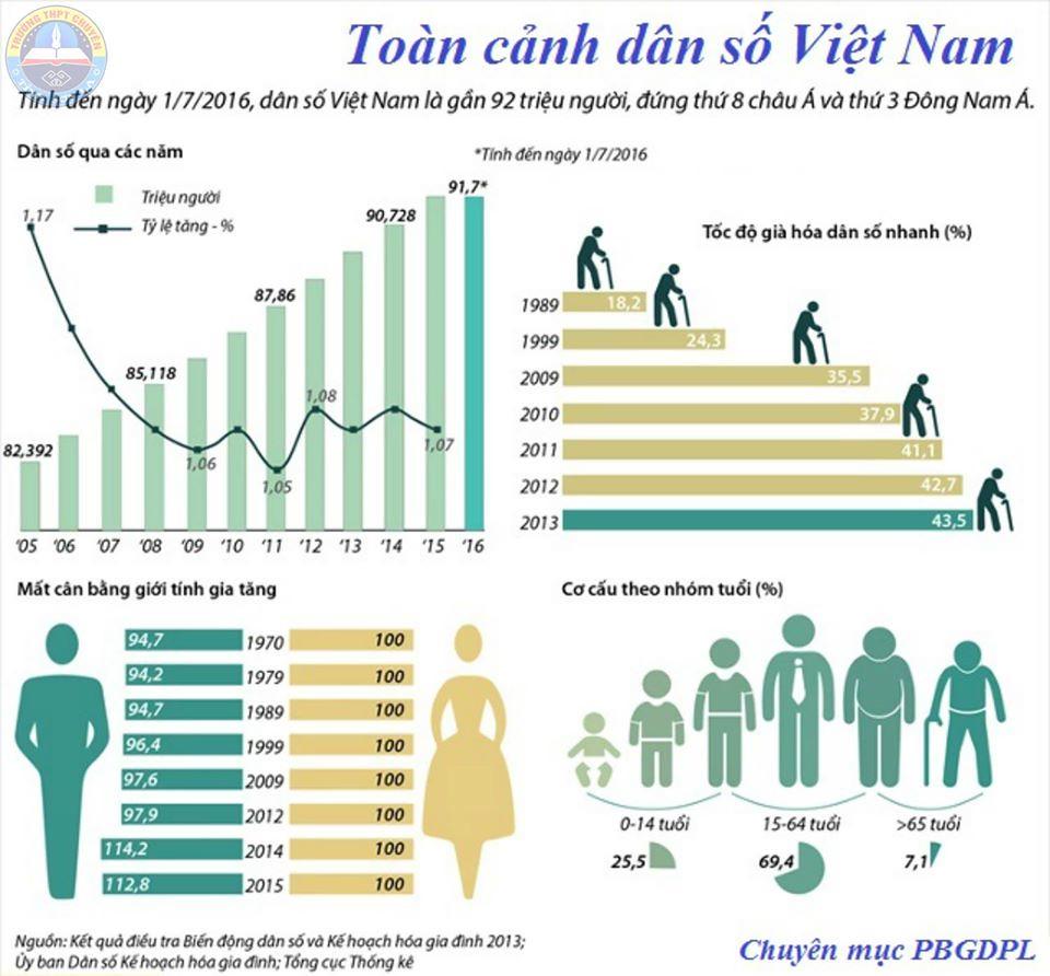 ベトナムの総人口