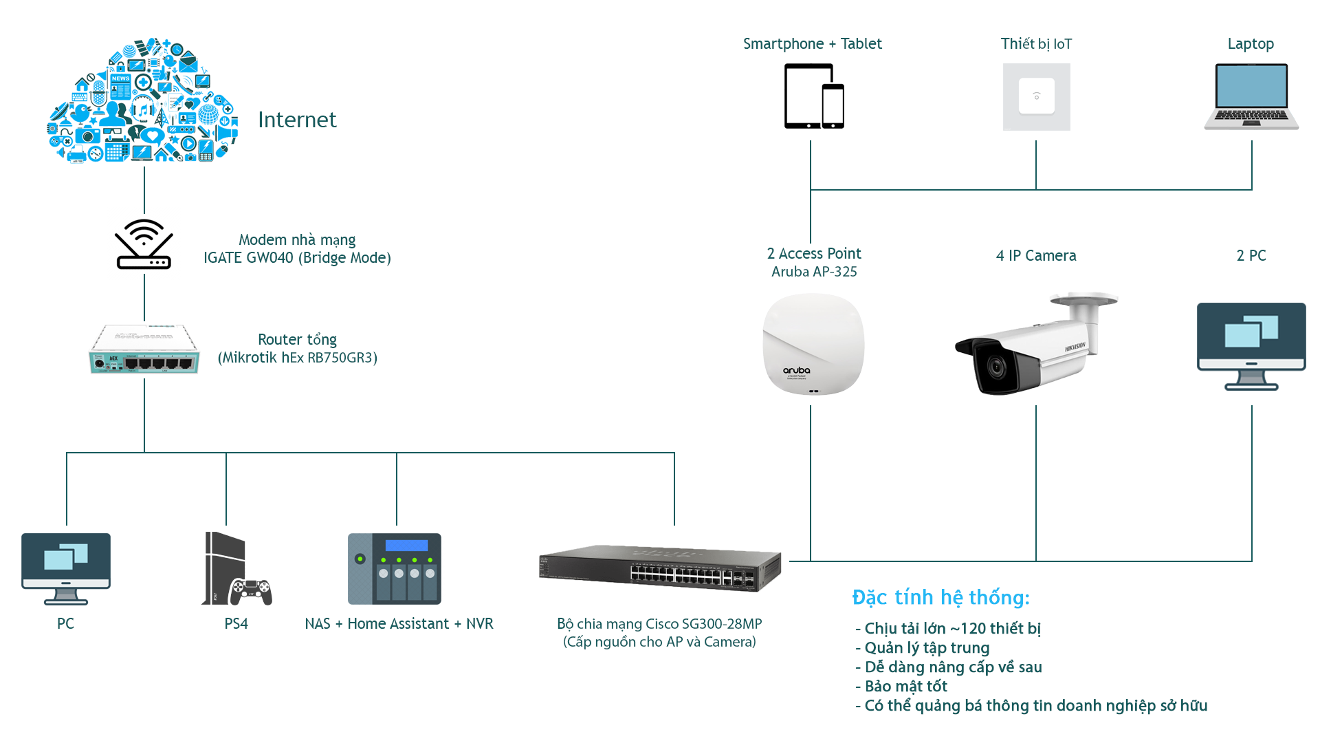 [Chia sẻ] Thiết lập hệ thống mạng cho gia đình theo hướng chuyên nghiệp với Mikrotik và Aruba.