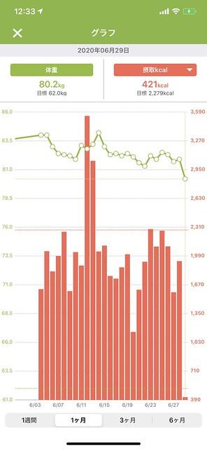 あすけん体重グラフ