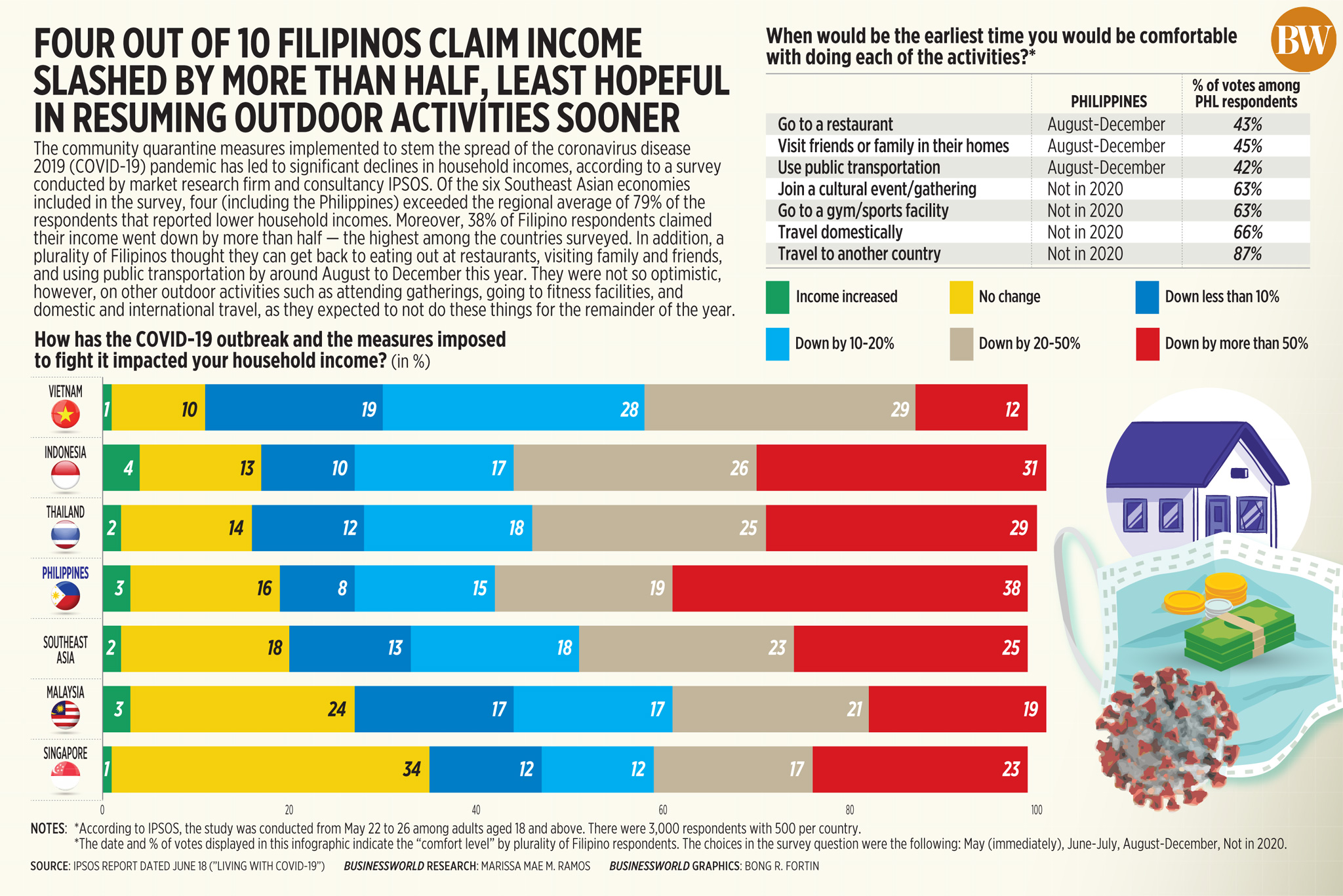 Four out of 10 filipinos claim income slashed by more than half, least hopeful in resuming outdoor activities sooner