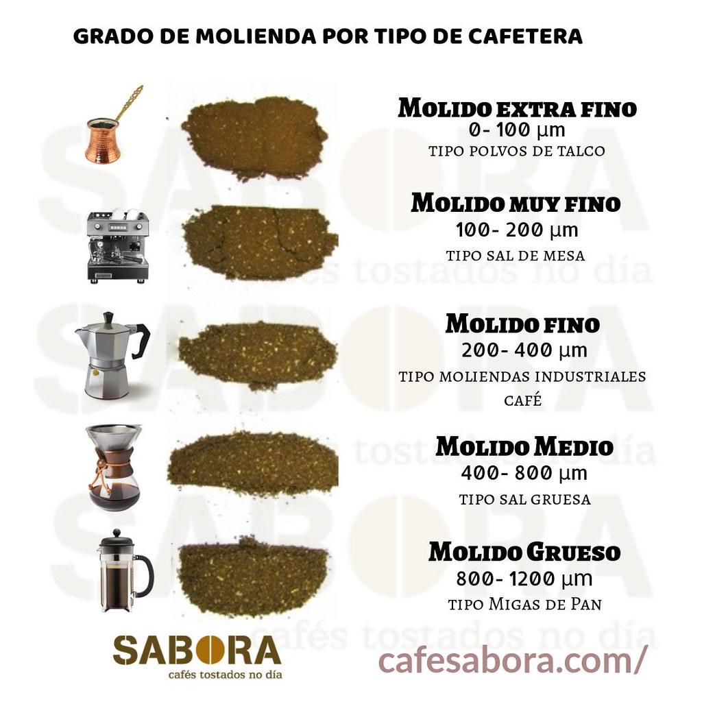 Tipo de cafés molidos para las distintas cafeteras