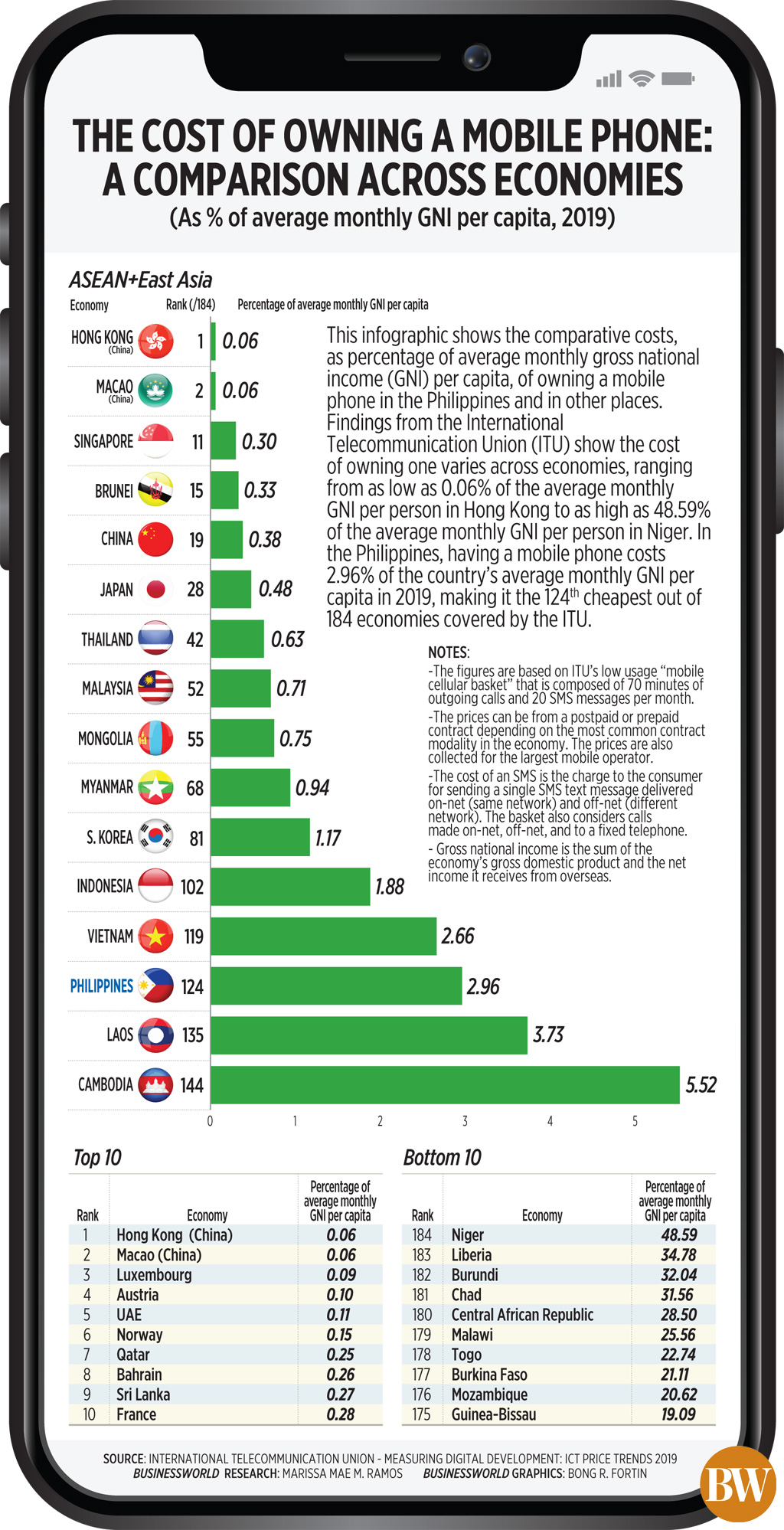 The cost of owning a mobile phone: A comparison across economies