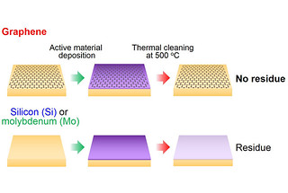 An added layer of graphene allows photocathode substrates to be cleaned and reused repeatedly in place inside electron microscopes and accelerators.