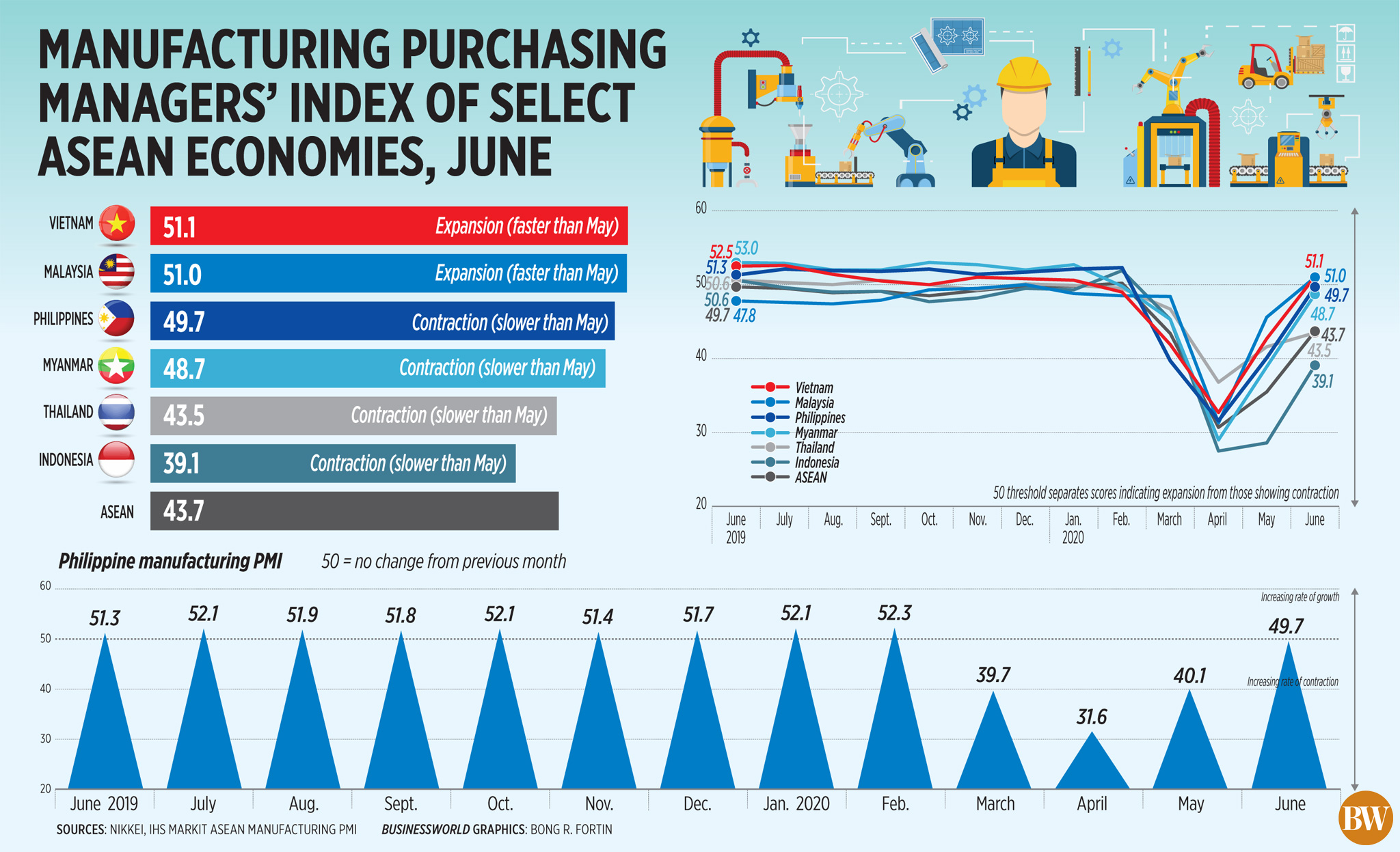 50065304672 4d9ec34f32 o - Manufacturing purchasing managers' index of select ASEAN economies, June (2020)