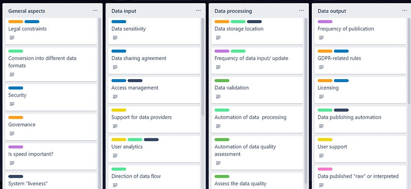 Trello board of data attributes, categorised by themes: general aspects; data input; data processing; data output.