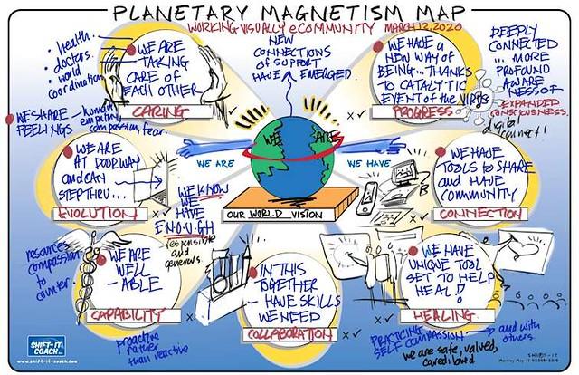 Corona Hits Graphic Facilitation Field: Planetary Magnetism Map