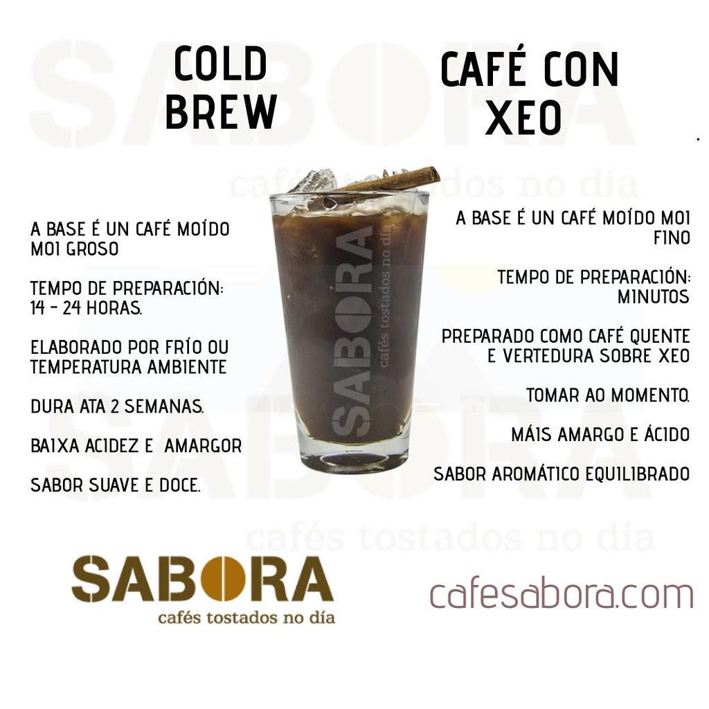Cold brew fronte a café con xeo inforgrafía en galego